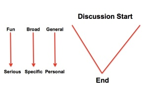 Group Discussion Graphic